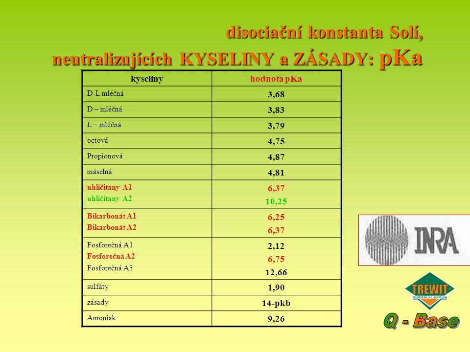disociační konstanta Solí, neutralizujících KYSELINY a ZÁSADY: pKa