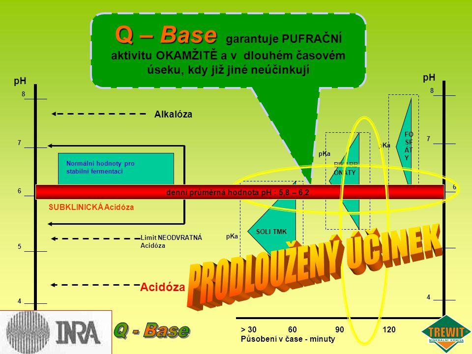 Q – Base garantuje PUFRAČNÍ aktivitu OKAMŽITĚ a v dlouhém časovém úseku, kdy již jiné neúčinkují