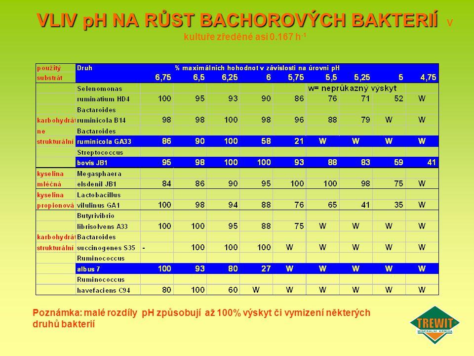 VLIV pH NA RŮST BACHOROVÝCH BAKTERIÍ V kultuře zředěné asi 0.167 h-1