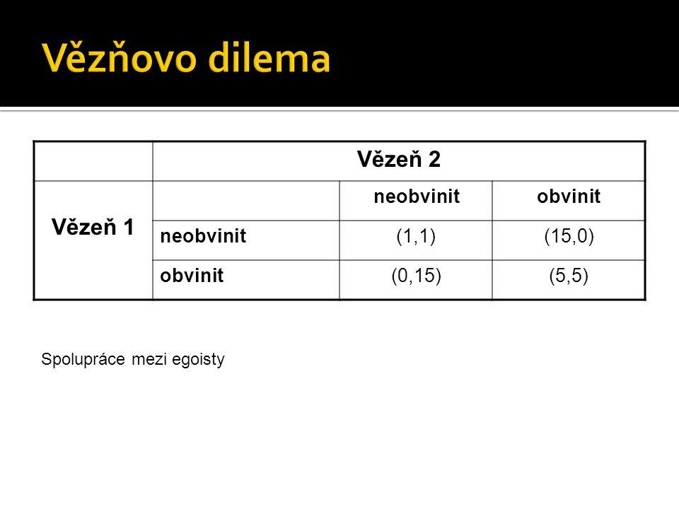 Vězňovo dilema Vězeň 2 Vězeň 1 neobvinit obvinit (1,1) (15,0) (0,15)