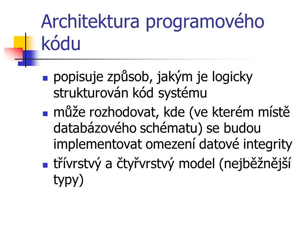 Architektura programového kódu