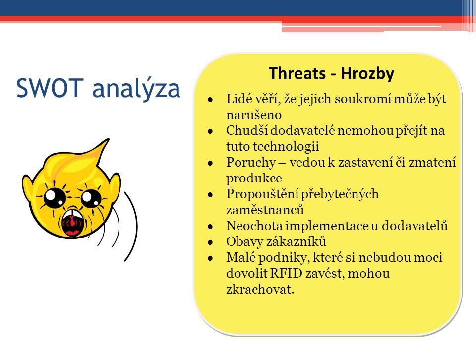 SWOT analýza Threats - Hrozby
