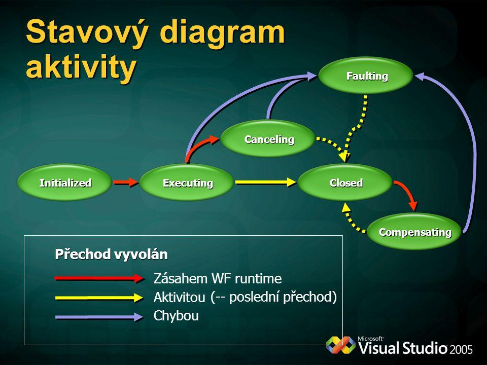 Stavový diagram aktivity