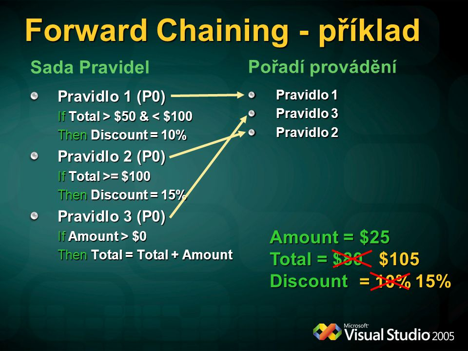Forward Chaining - příklad