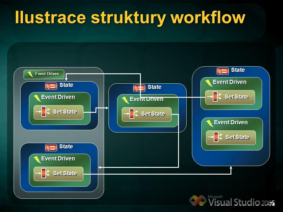 Ilustrace struktury workflow