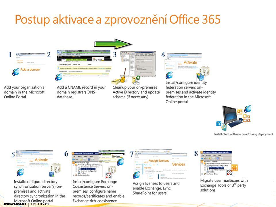 Postup aktivace a zprovoznění Office 365