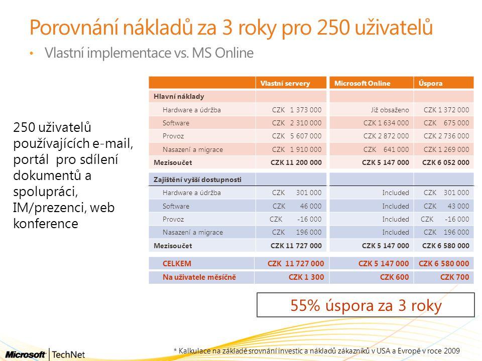 Porovnání nákladů za 3 roky pro 250 uživatelů