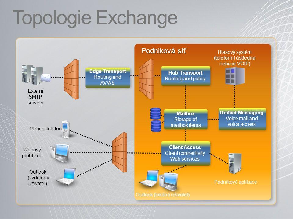 Topologie Exchange Podniková síť