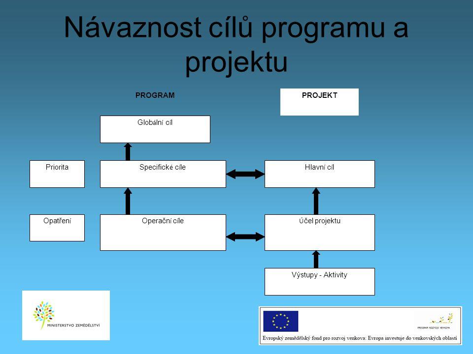 Návaznost cílů programu a projektu