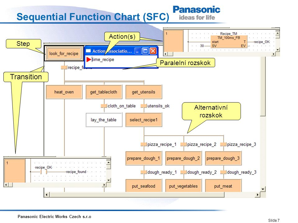 Sequential Function Chart (SFC)