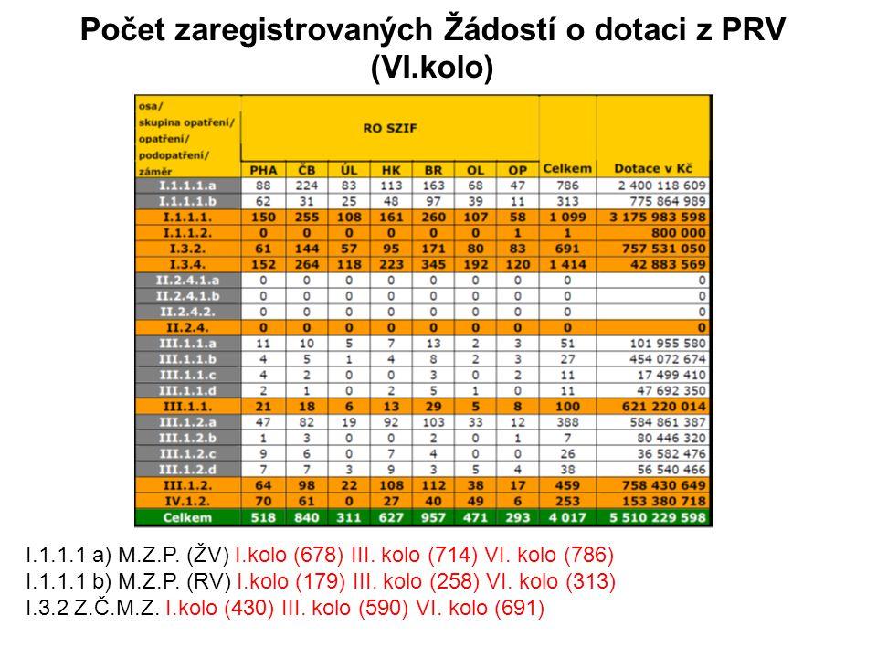 Počet zaregistrovaných Žádostí o dotaci z PRV (VI.kolo)