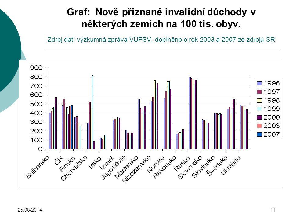 Graf: Nově přiznané invalidní důchody v některých zemích na 100 tis