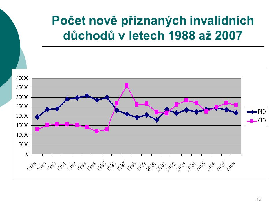 Počet nově přiznaných invalidních důchodů v letech 1988 až 2007