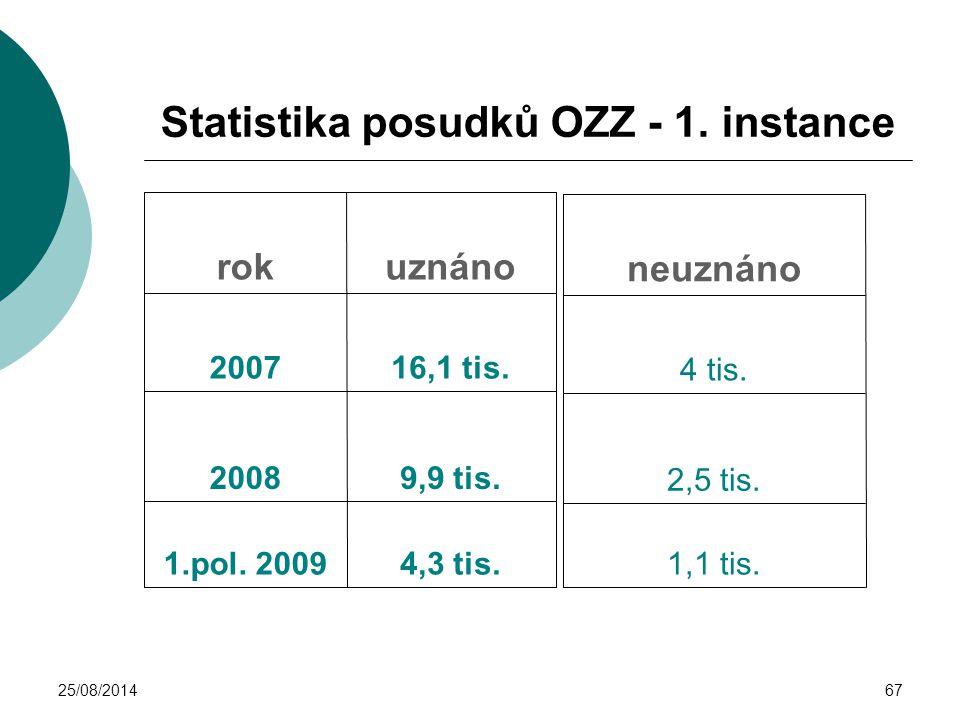 Statistika posudků OZZ - 1. instance