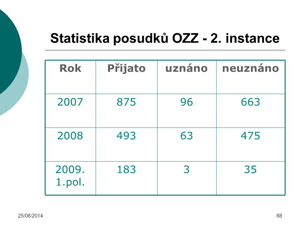 Statistika posudků OZZ - 2. instance