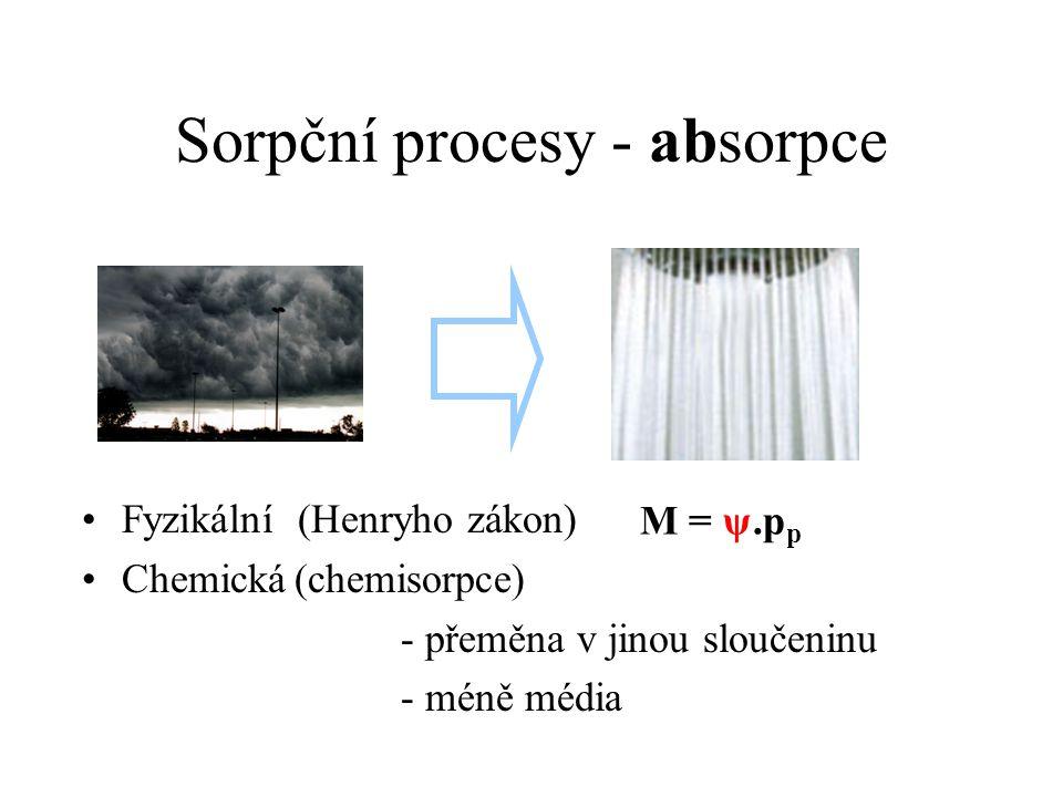 Sorpční procesy - absorpce
