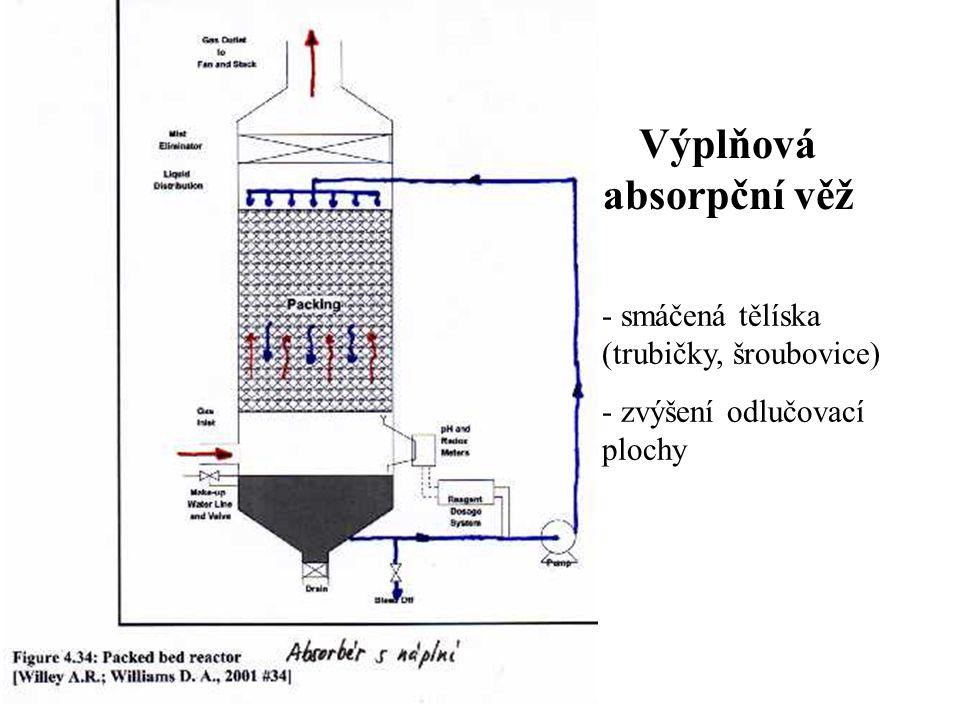 Výplňová absorpční věž