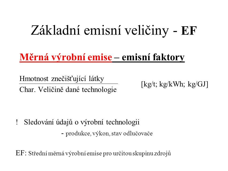 Základní emisní veličiny - EF