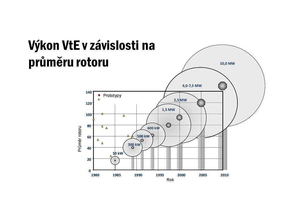 Výkon VtE v závislosti na průměru rotoru