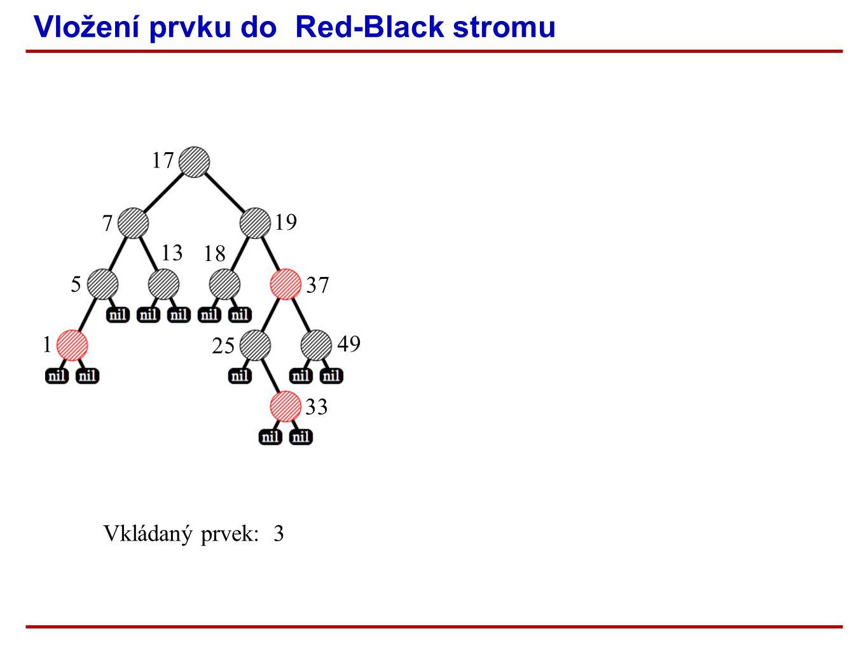 Vložení prvku do Red-Black stromu