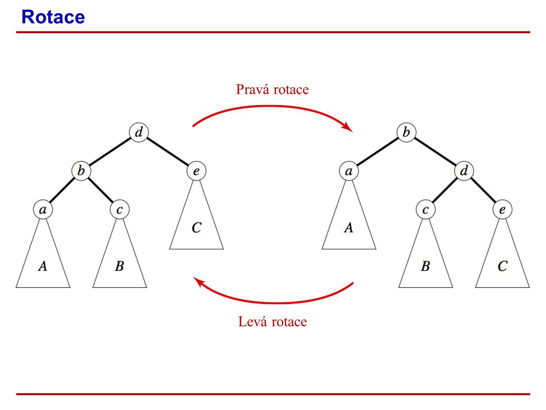 Rotace Pravá rotace Levá rotace