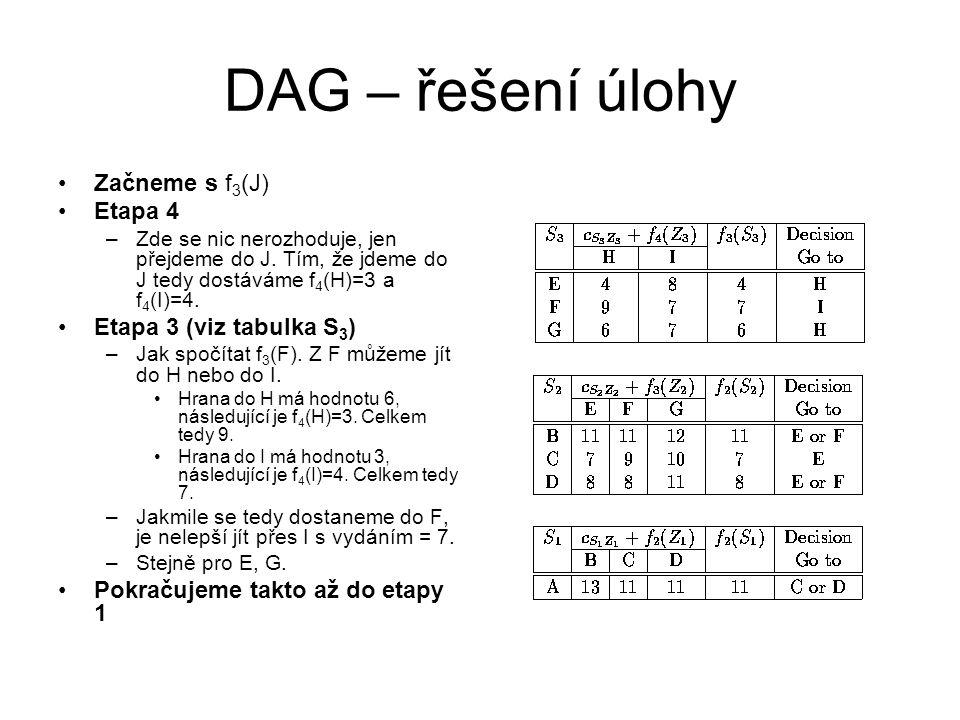 DAG – řešení úlohy Začneme s f3(J) Etapa 4 Etapa 3 (viz tabulka S3)