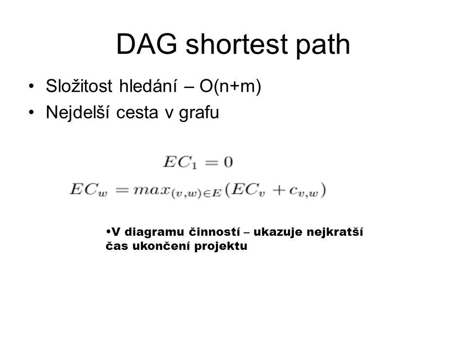 DAG shortest path Složitost hledání – O(n+m) Nejdelší cesta v grafu