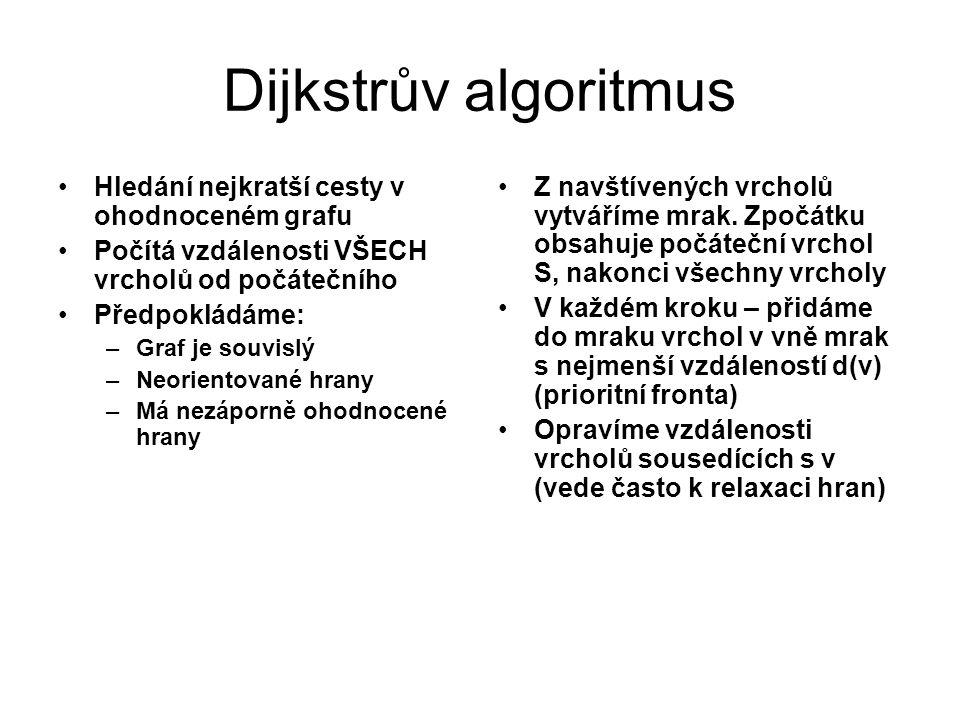Dijkstrův algoritmus Hledání nejkratší cesty v ohodnoceném grafu