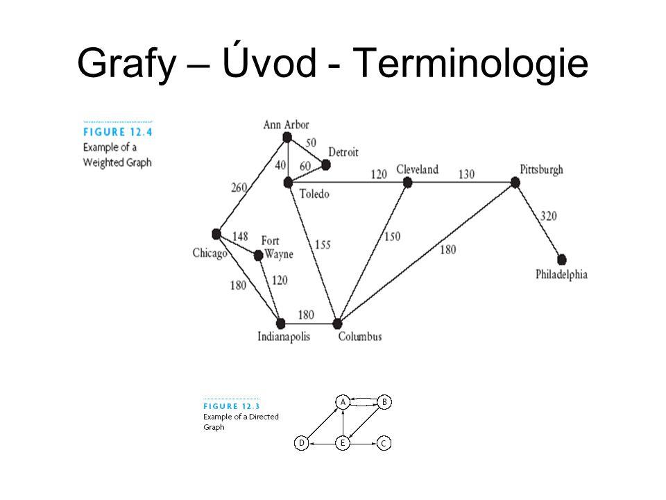 Grafy – Úvod - Terminologie