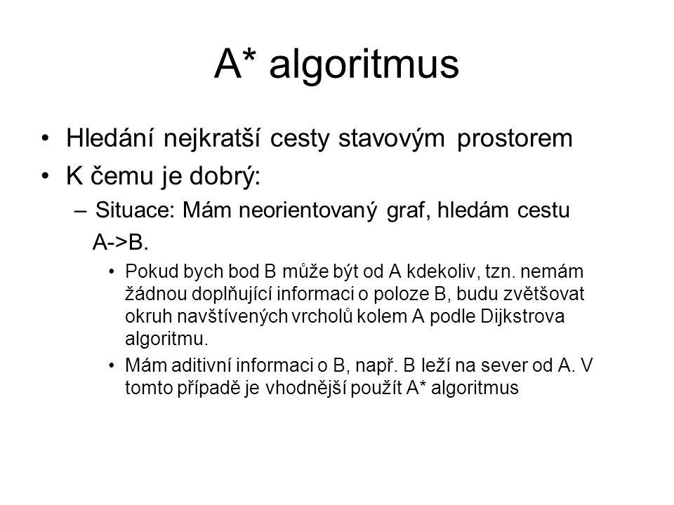 A* algoritmus Hledání nejkratší cesty stavovým prostorem