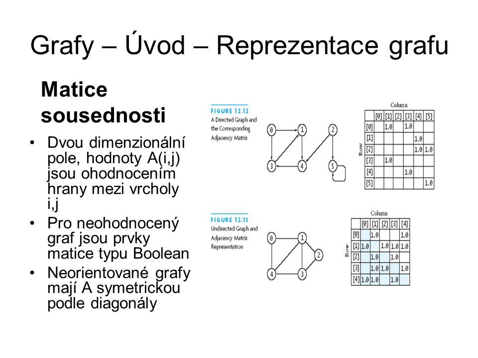Grafy – Úvod – Reprezentace grafu