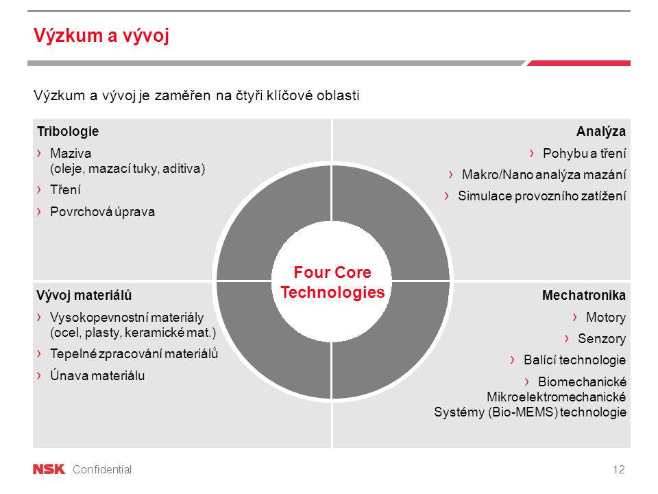 Four Core Technologies