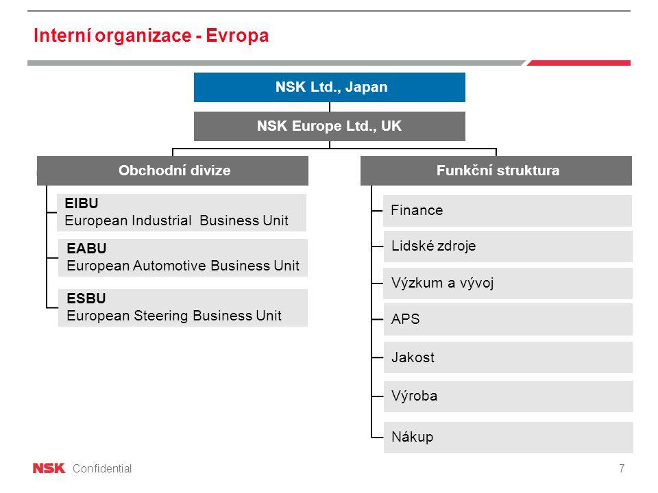 Interní organizace - Evropa