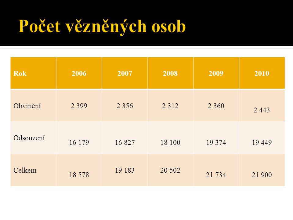 Počet vězněných osob Rok 2006 2007 2008 2009 2010 Obvinění 2 399 2 356