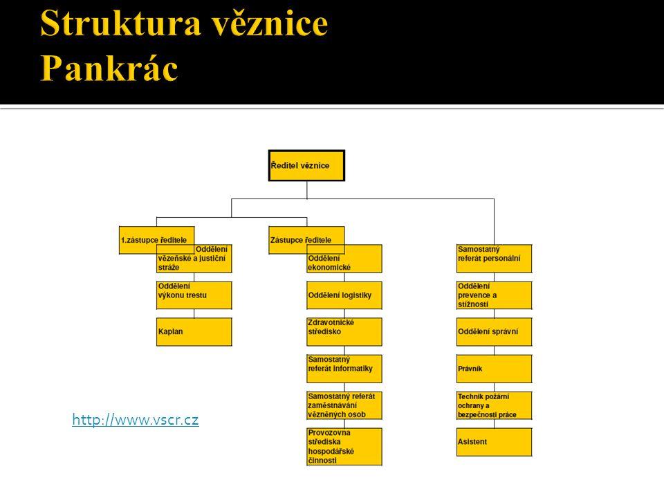Struktura věznice Pankrác