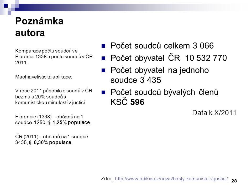 Poznámka autora Počet soudců celkem 3 066 Počet obyvatel ČR 10 532 770