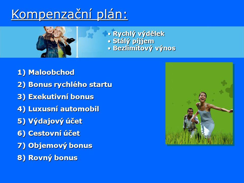Kompenzační plán: 1) Maloobchod 2) Bonus rychlého startu