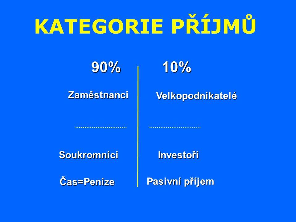 KATEGORIE PŘÍJMŮ 90% 10% Zaměstnanci Velkopodnikatelé Soukromníci