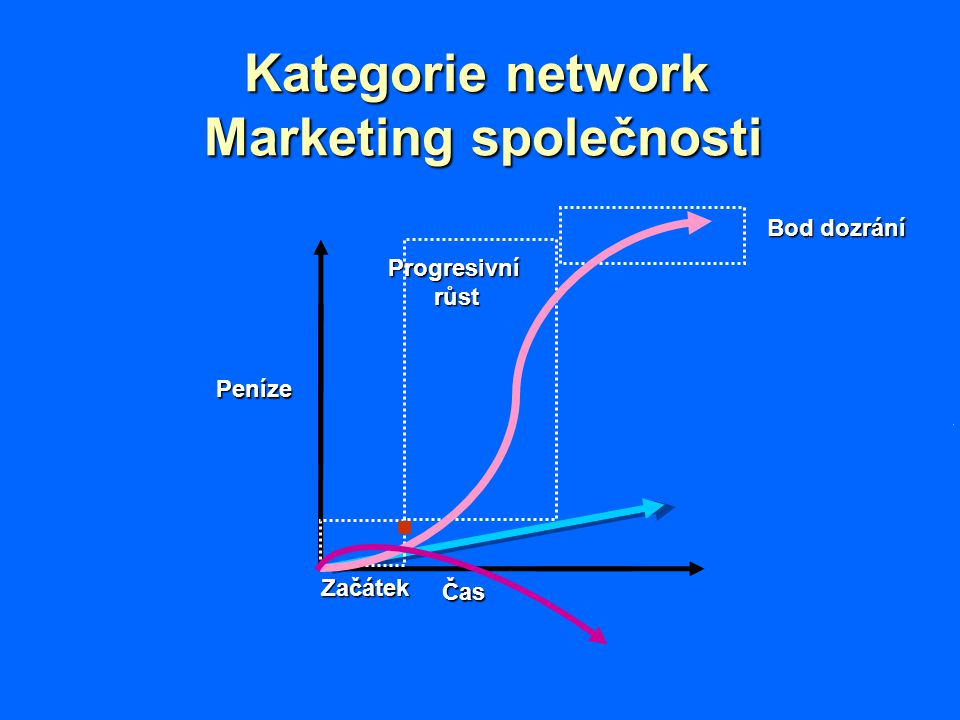 Kategorie network Marketing společnosti