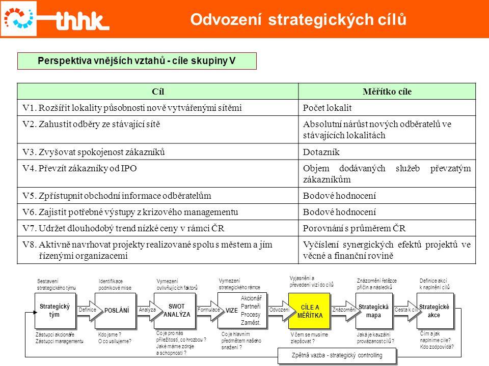 Odvození strategických cílů