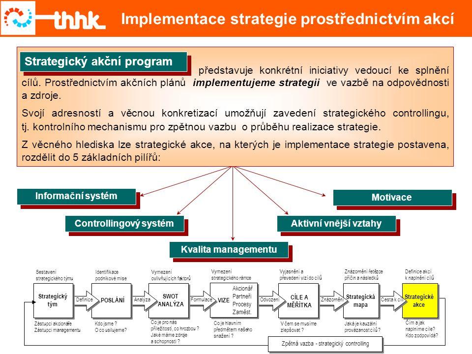 Implementace strategie prostřednictvím akcí