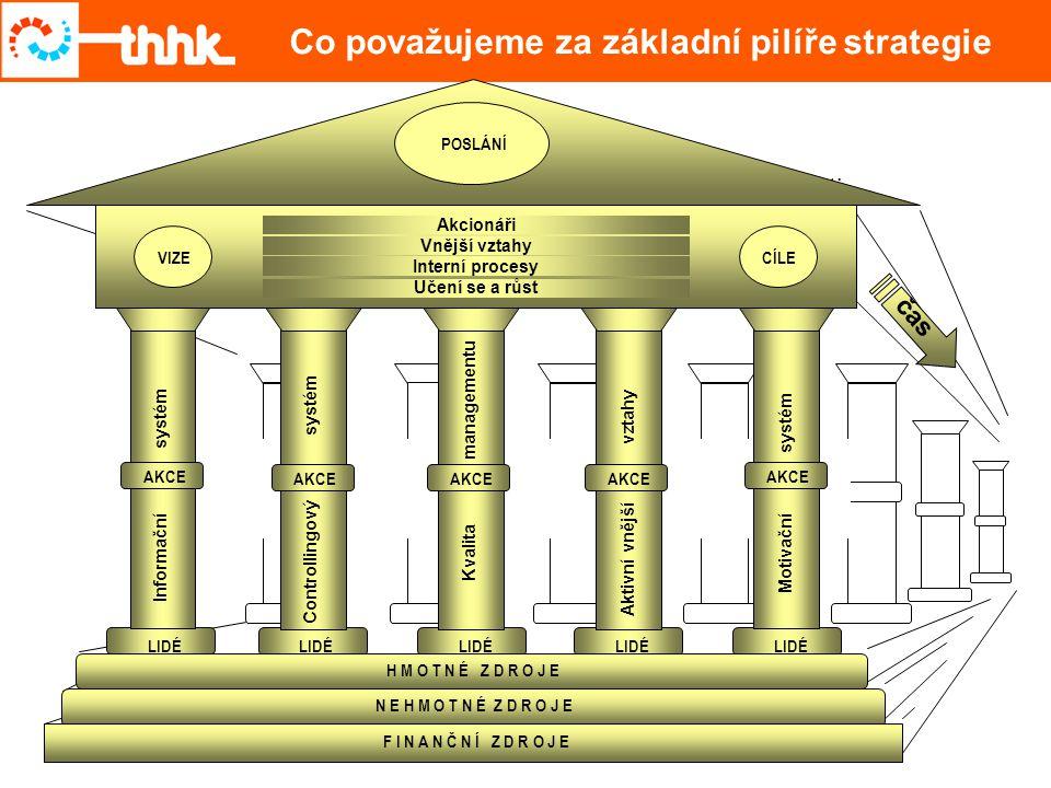 Co považujeme za základní pilíře strategie