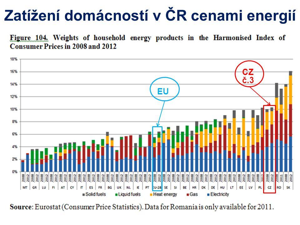Zatížení domácností v ČR cenami energií