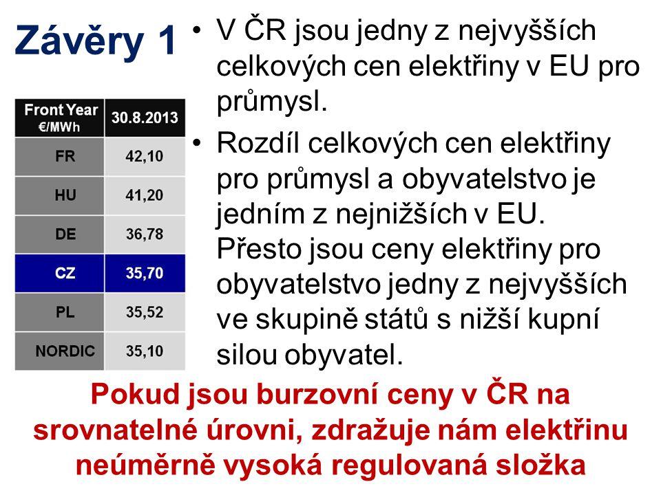 V ČR jsou jedny z nejvyšších celkových cen elektřiny v EU pro průmysl.