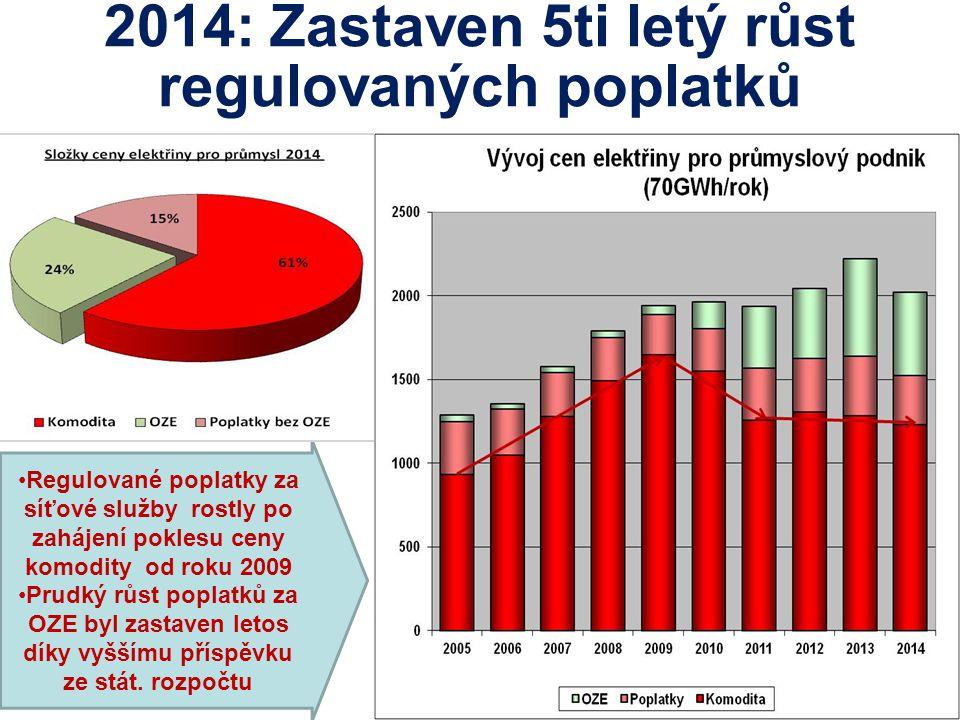 2014: Zastaven 5ti letý růst regulovaných poplatků