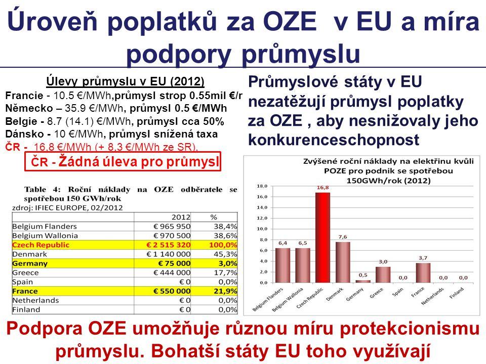 Úroveň poplatků za OZE v EU a míra podpory průmyslu