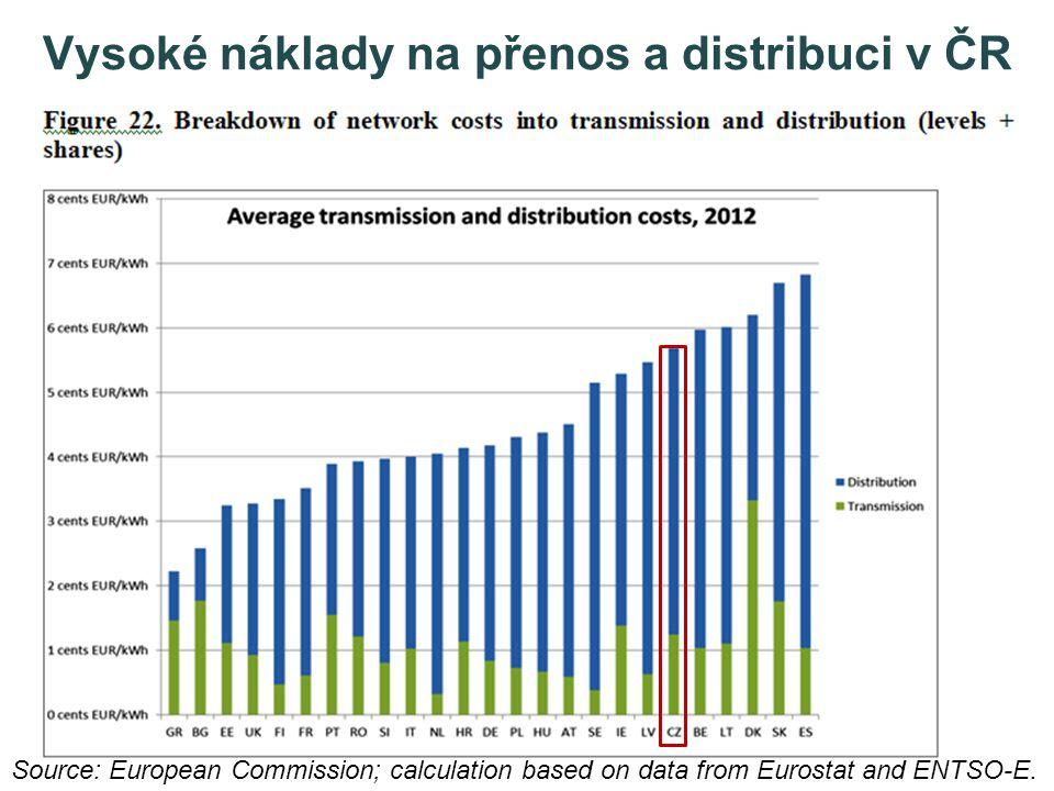 Vysoké náklady na přenos a distribuci v ČR