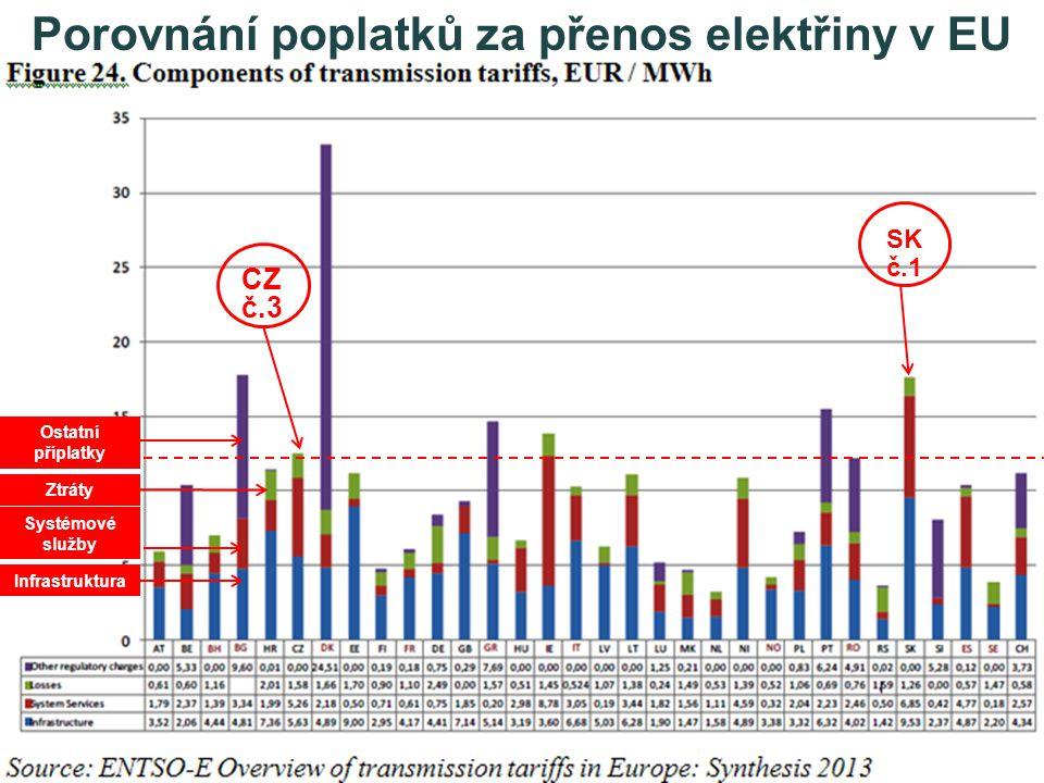 Porovnání poplatků za přenos elektřiny v EU