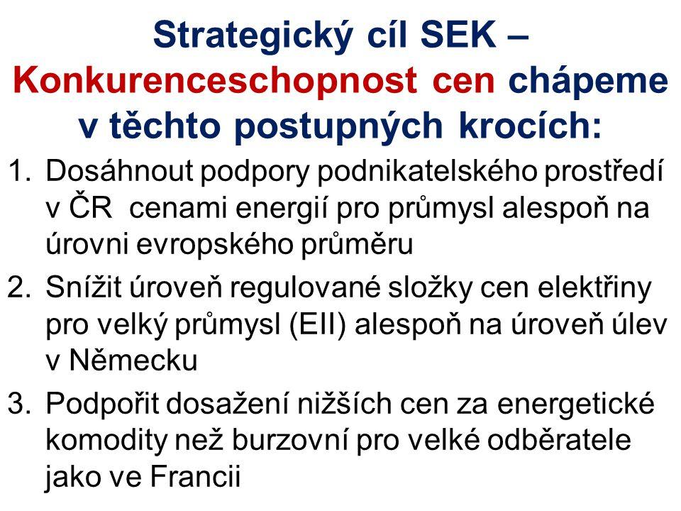 Strategický cíl SEK – Konkurenceschopnost cen chápeme v těchto postupných krocích: