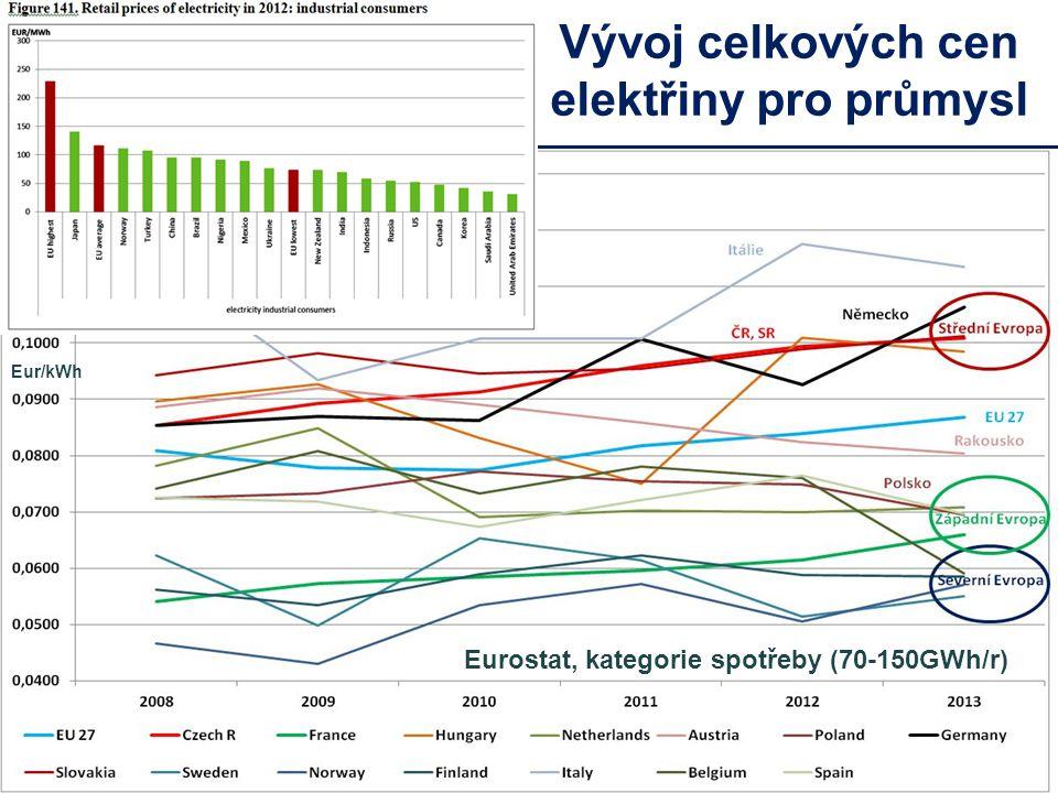 Vývoj celkových cen elektřiny pro průmysl